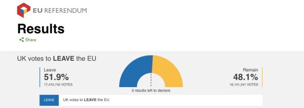 article eu results